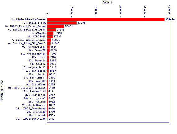http://linuxminded.nl/tmp/daily-top-2010-11-03.png