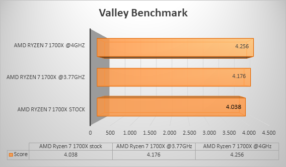 http://techgaming.nl/image_uploads/reviews/Asus-ROG-Crosshair-VI-Hero/valley.png