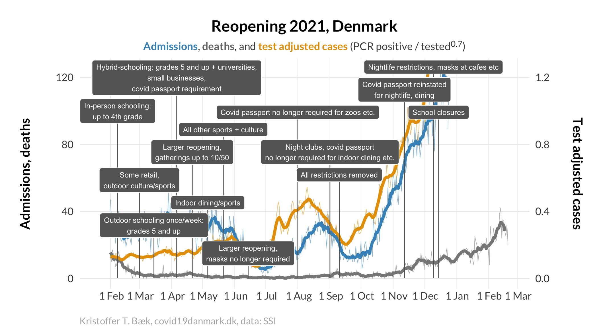 https://raw.githubusercontent.com/ktbaek/COVID-19-Danmark/master/figures/ntl_tiltag_january_EN.png
