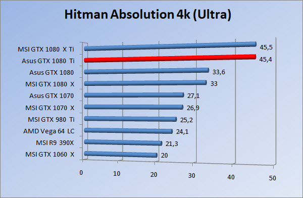 http://www.tgoossens.nl/reviews/Asus/GTX_1080_Ti/Graphs/2160/hau.jpg