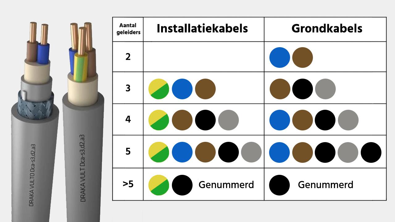 https://www.elektrototaalmarkt.nl/media/wysiwyg/grondkabel-aantal-geleiders-3_1.jpg