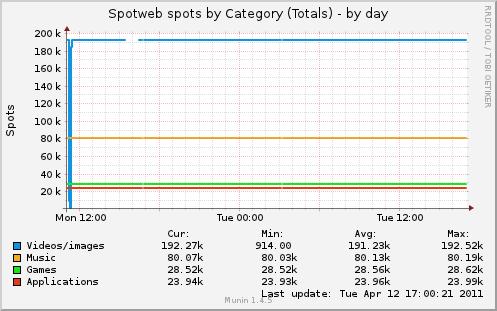 http://dump.tcit.nl/got/spotweb_cat_total-day.png