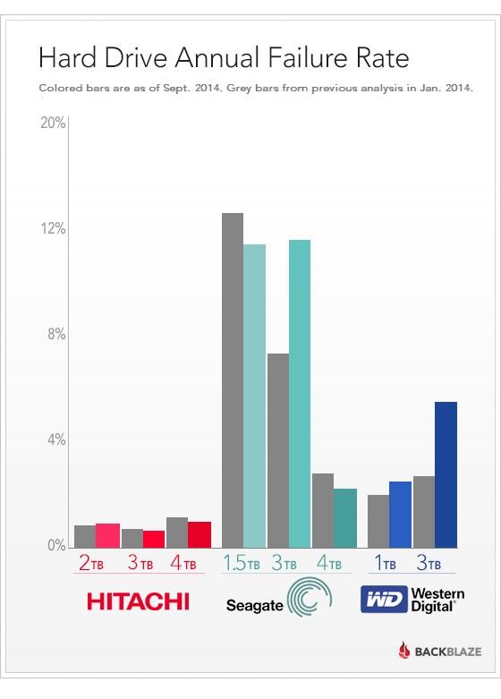 https://www.backblaze.com/blog/wp-content/uploads/2014/09/blog-fail-drives-manufacture-report2.jpg