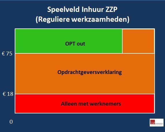 https://www.zipconomy.nl/wp-content/uploads/2017/10/zzp-speelveld-reguliere-werkzaamheden.jpg