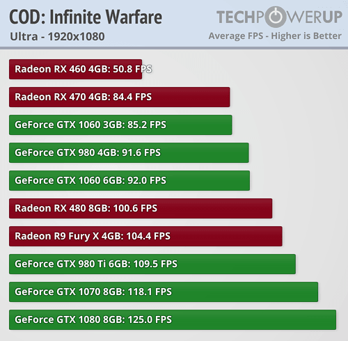 https://tpucdn.com/reviews/Performance_Analysis/Call_of_Duty_Infinite_Warfare/images/1080.png
