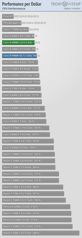 https://tpucdn.com/reviews/Intel/Core_i9_9900K/images/performance-per-dollar.png