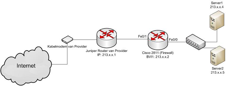 http://www.roelbroersma.nl/media/images/linked/tweakers-cisco-firewall1.png