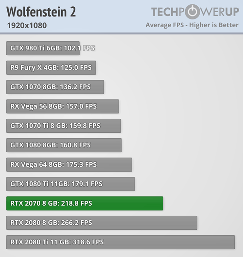 https://tpucdn.com/reviews/NVIDIA/GeForce_RTX_2070_Founders_Edition/images/wolfenstein-2_1920-1080.png