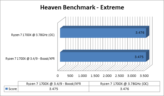 http://techgaming.nl/image_uploads/reviews/Asus-Crosshair-VI-Extreme/heaven.png