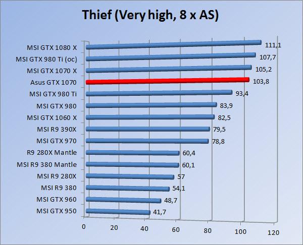 http://www.tgoossens.nl/reviews/Asus/GTX_1070/Graphs/1080/thief8.jpg