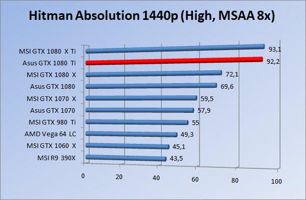 http://www.tgoossens.nl/reviews/Asus/GTX_1080_Ti/Graphs/1440/hah.jpg