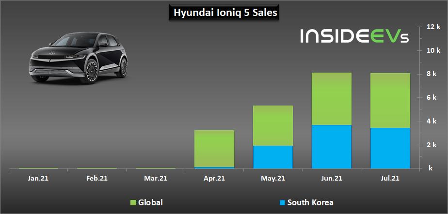 https://cdn.motor1.com/images/custom/hyundai-plug-in-electric-car-sales-july-2021-c.png