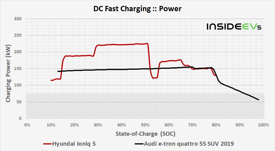 https://cdn.motor1.com/images/custom/img-hyundai-ioniq-5-dcfc-power-comparison-20210426.png