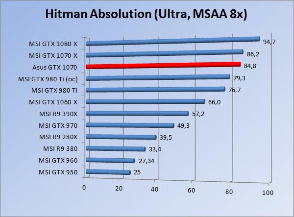 http://www.tgoossens.nl/reviews/Asus/GTX_1070/Graphs/1080/hau8.jpg