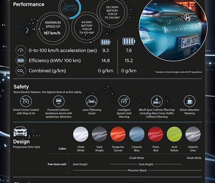 https://www.autodevot.com/wp-content/uploads/2018/02/Hyundai-Kona-Electric-Infographics-705x600.jpg