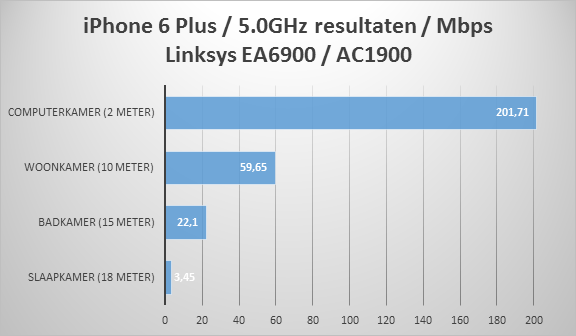 https://www.techtesters.eu/pic/LINKSYS-EA6900/iphone-5.0-ea6900.png