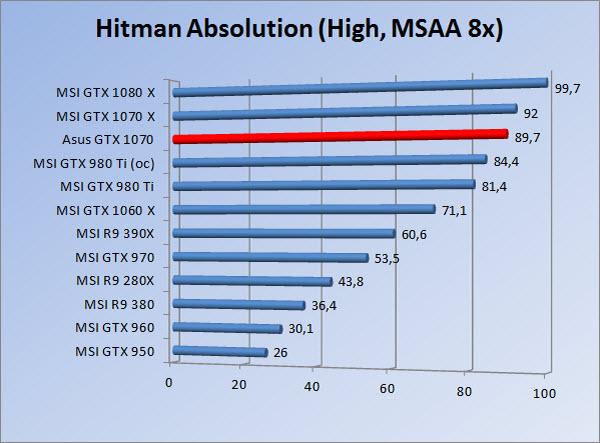 http://www.tgoossens.nl/reviews/Asus/GTX_1070/Graphs/1080/hah8.jpg