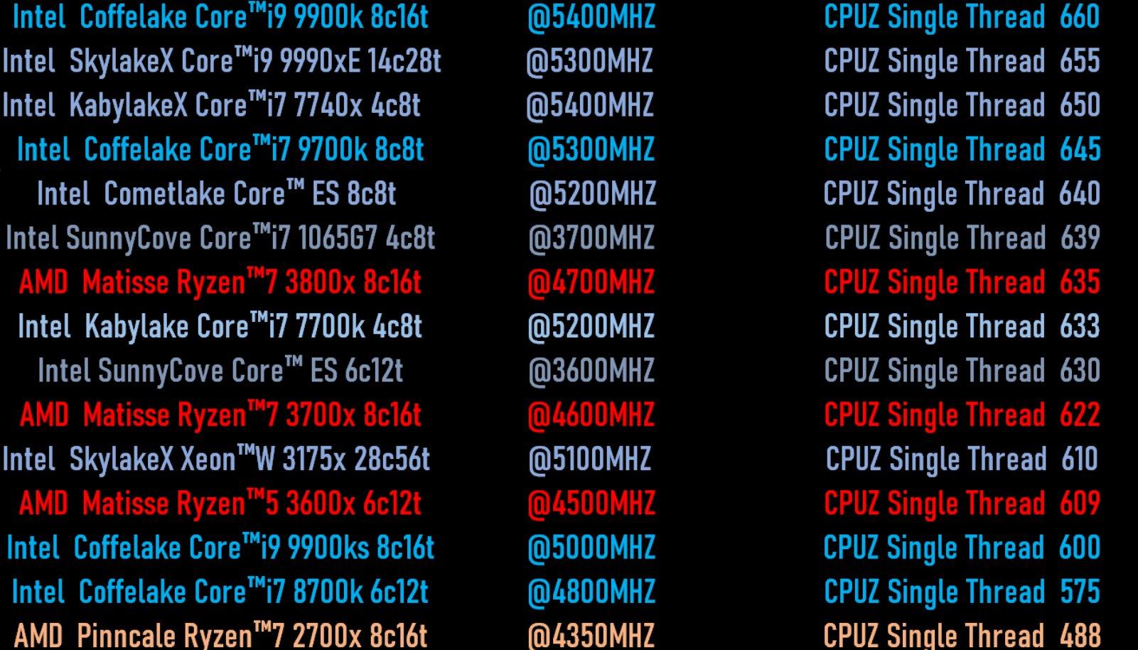 https://cdn.wccftech.com/wp-content/uploads/2019/06/Intel-Sunny-Cove-10nm-Ice-Lake-ES-CPU-Comet-Lake-CPU-AMD-Ryzen-3000-CPU-Single-Core-Performance-Benchmark-Leak.jpg
