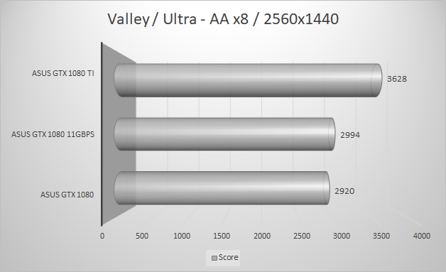 http://techgaming.nl/image_uploads/reviews/Asus-ROG-1080-11GBPS/valley2560.png
