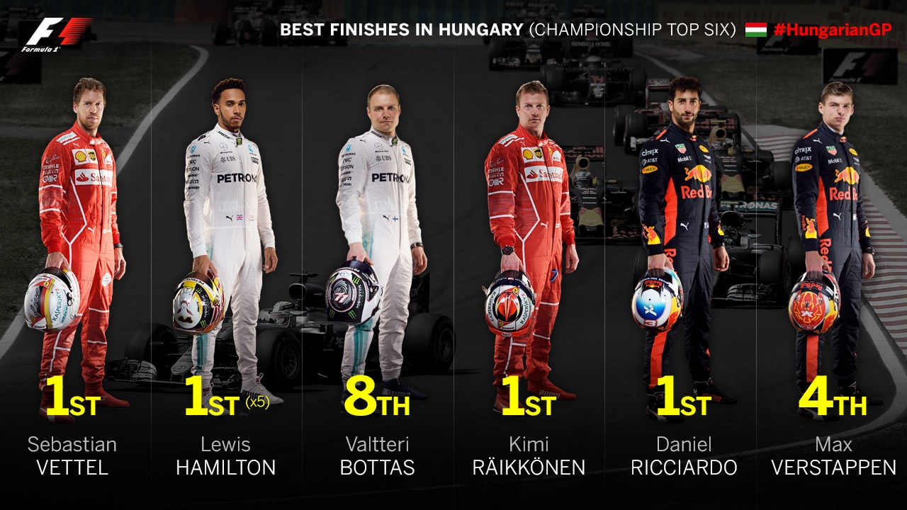 https://www.formula1.com/content/fom-website/en/latest/features/2017/7/need-to-know--hungary/_jcr_content/featureContent/image_1.img.jpg/1500627453968.jpg