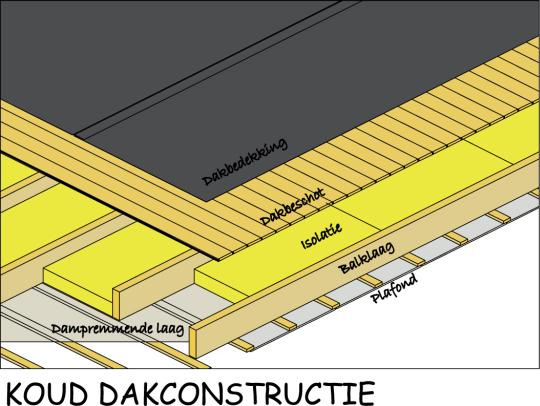 http://www.joostdevree.nl/bouwkunde2/jpgk/koud_dak_4_isolatie_koud_dak_houten_dak_www_deskundig-isoleren_be.jpg