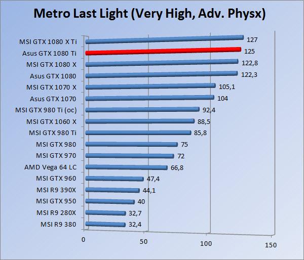 http://www.tgoossens.nl/reviews/Asus/GTX_1080_Ti/Graphs/1080/mllvhap.jpg