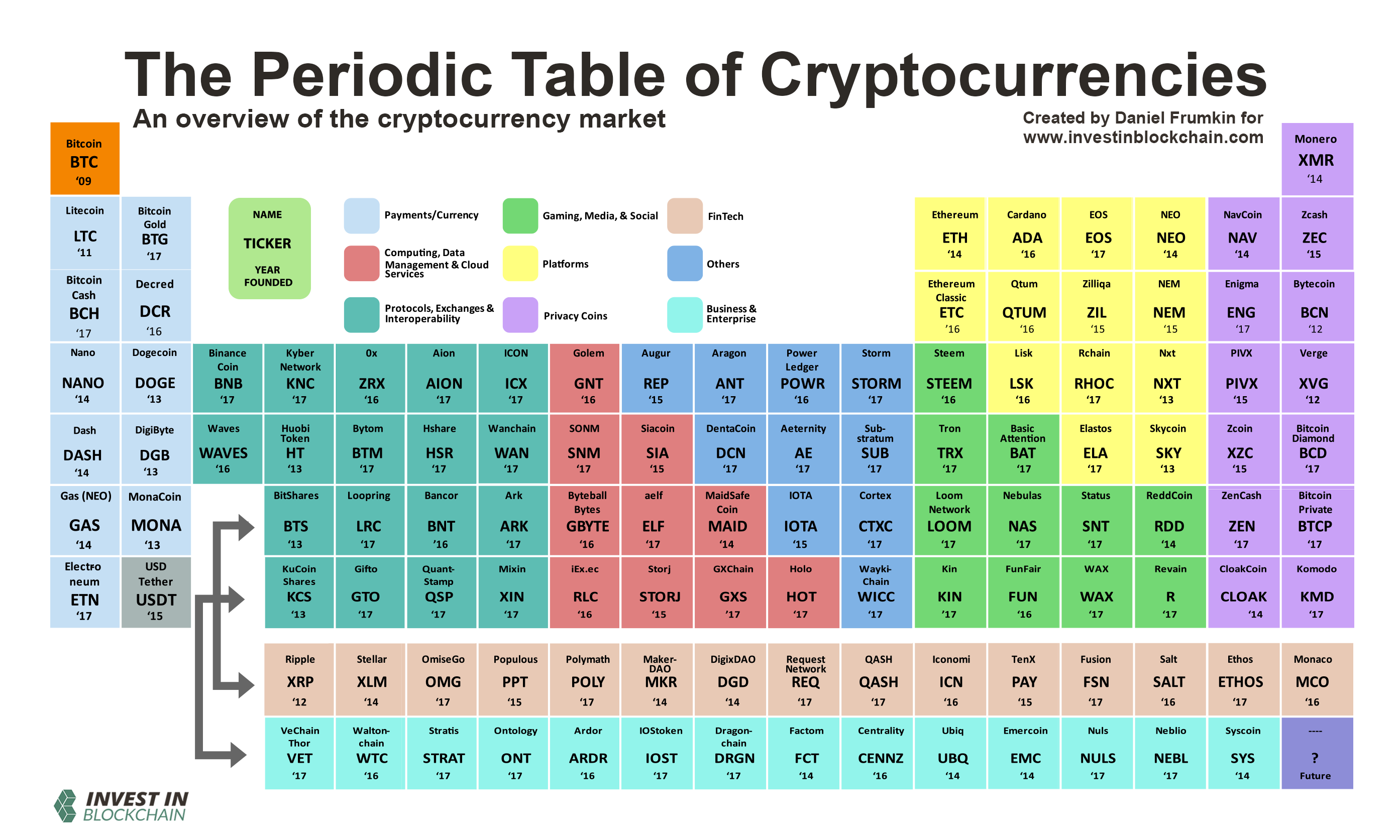 https://cdn.investinblockchain.com/wp-content/uploads/2018/06/periodic_table_cryptocurrencies.png?x90951