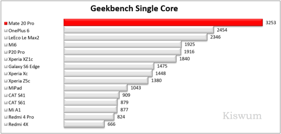 https://www.kiswum.com/wp-content/uploads/Huawei_Mate20Pro/Benchmark_09-Small.png