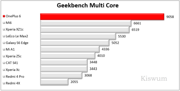 https://www.kiswum.com/wp-content/uploads/OnePlus6/Benchmark_08-Small.png