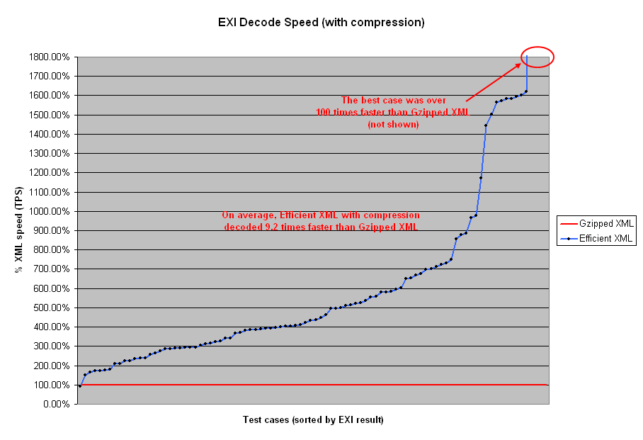 http://www.w3.org/TR/exi-evaluation/decode-exi-withcompression.PNG