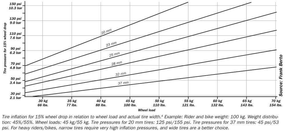 https://i0.wp.com/bicycleuniverse.com/wp-content/uploads/2019/03/frank-berto-pressure-chart.jpg?w=1000&ssl=1