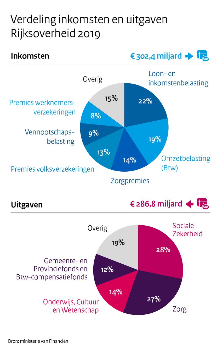 https://www.rijksoverheid.nl/binaries/medium/content/gallery/rijksoverheid/content-afbeeldingen/onderwerpen/verantwoordingsdag-2020/3_verdeling_inkomsten_en_uitgaven.png