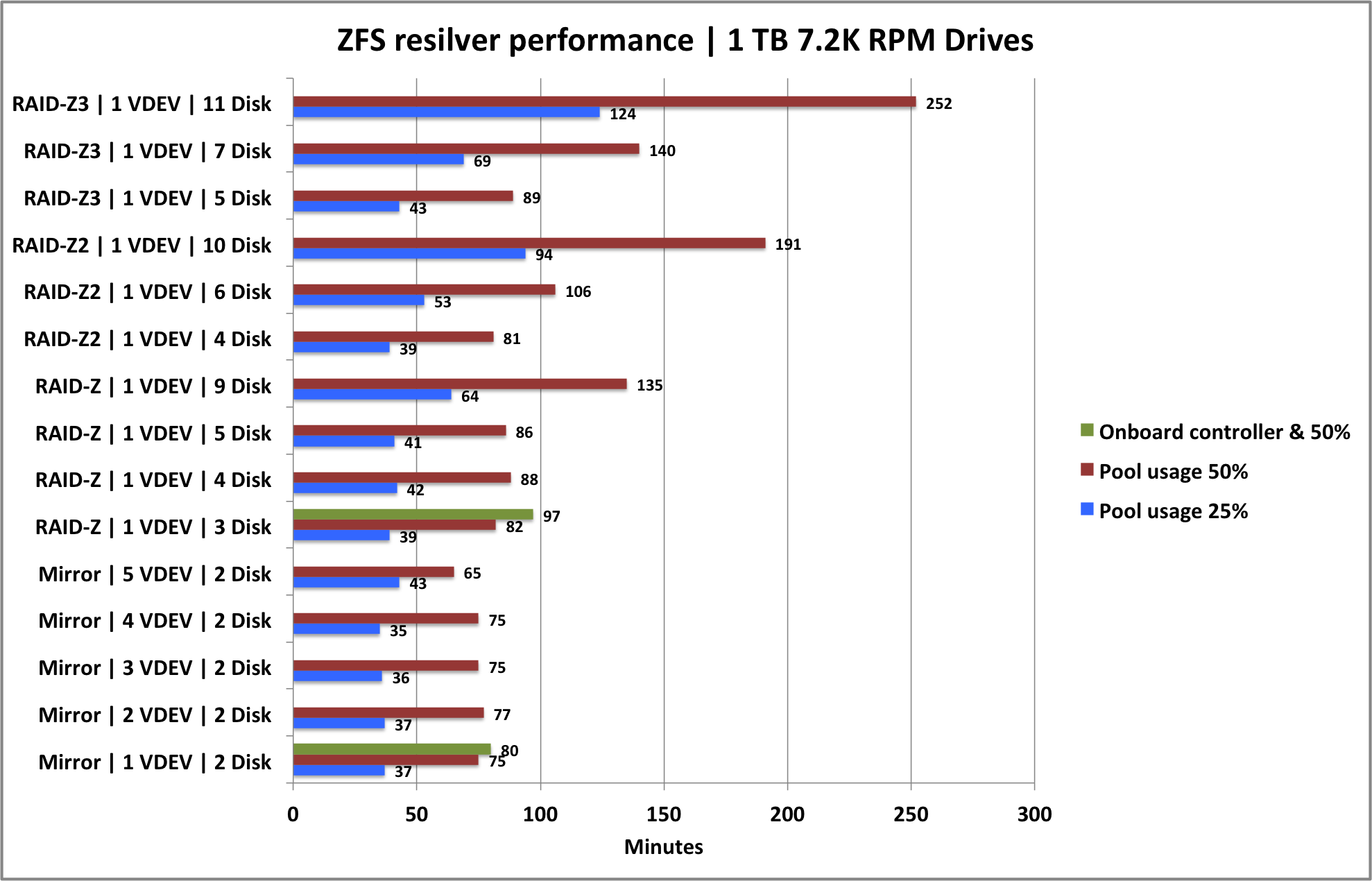 http://louwrentius.com/static/images/zfs-resilver-benchmark02.png