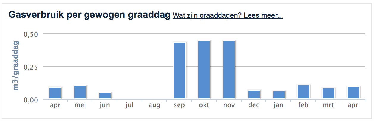 http://img.warmtecheck.nl/Screenshot%202014-06-30%2000.30.05.png