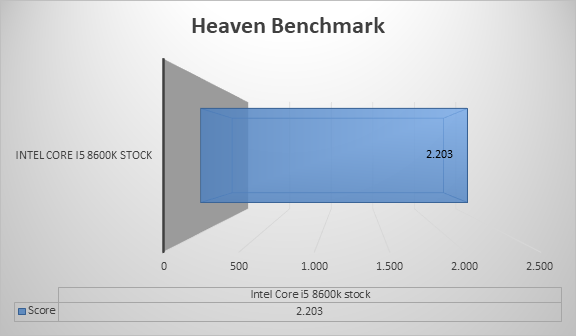 http://techgaming.nl/image_uploads/reviews/Asus-ROG-Strix-H370-F/heaven.png