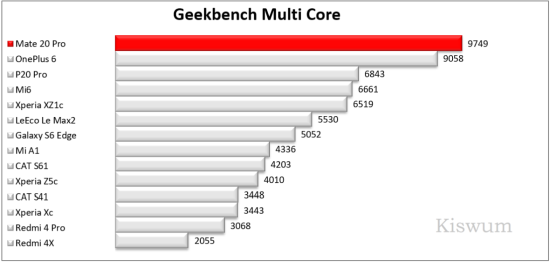 https://www.kiswum.com/wp-content/uploads/Huawei_Mate20Pro/Benchmark_10-Small.png