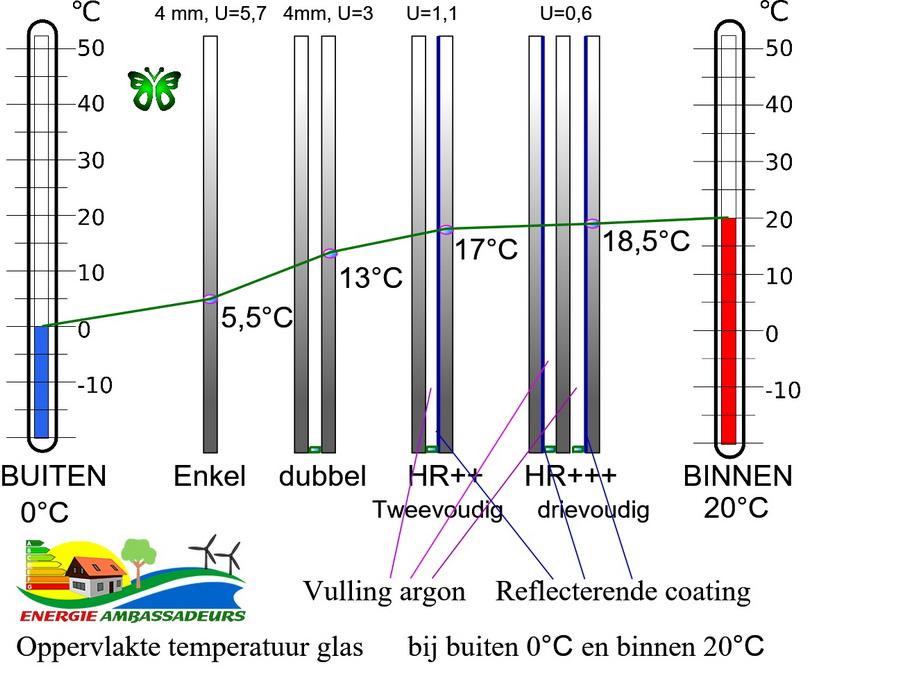 https://energieambassadeurs.nl/media/glas/glas_oppervlakte_temperatuur_dubbel_enkel_drievoudig.jpg