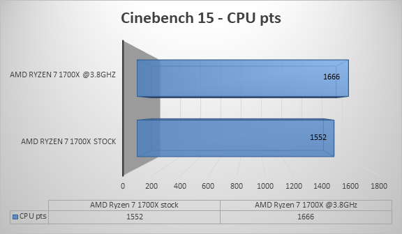 http://techgaming.nl/image_uploads/reviews/ASRock-X370-Gaming-ITX/cine15.png