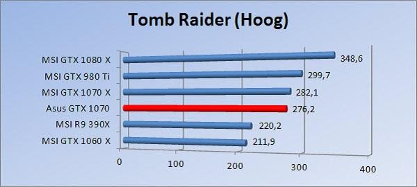 http://www.tgoossens.nl/reviews/Asus/GTX_1070/Graphs/1080/tr_h.jpg