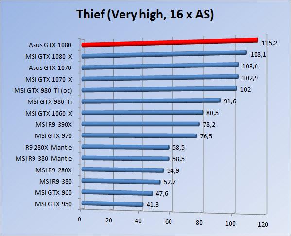 http://www.tgoossens.nl/reviews/Asus/GTX_1080/Graphs/1080/thief16.jpg
