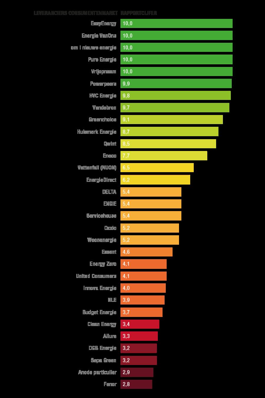 https://www.consumentenbond.nl/binaries/content/gallery/cbhippowebsite/tests/energie-vergelijken/afbeeldingen/duurzaamheid-ranking-consument-v2.png/duurzaamheid-ranking-consument-v2.png/cbhippowebsite%3Aplcl