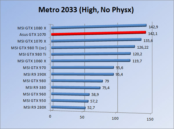 http://www.tgoossens.nl/reviews/Asus/GTX_1070/Graphs/1080/m3hnp.jpg