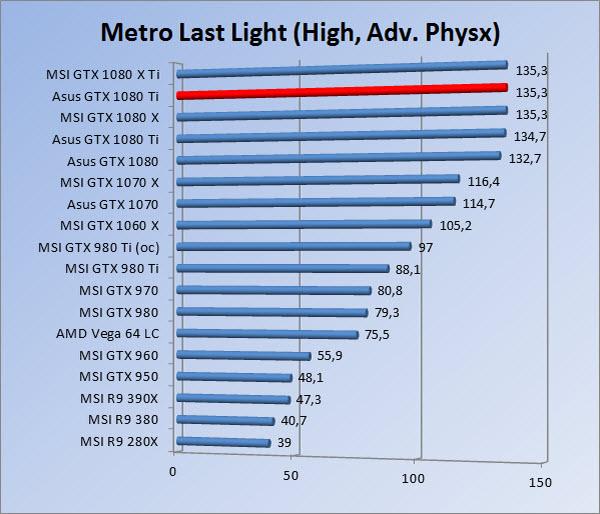 http://www.tgoossens.nl/reviews/Asus/GTX_1080_Ti/Graphs/1080/mllhap.jpg