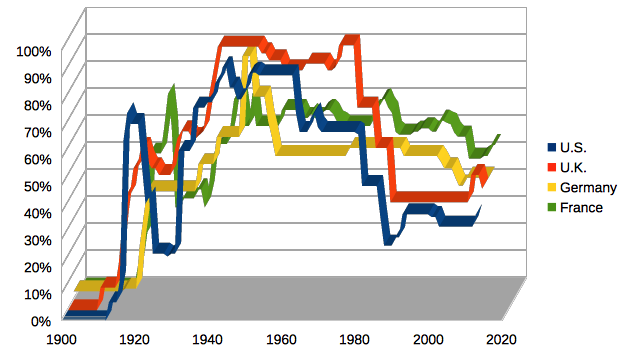 https://upload.wikimedia.org/wikipedia/commons/c/c0/Piketty_14.1_top_marginal_income_tax_rate.png