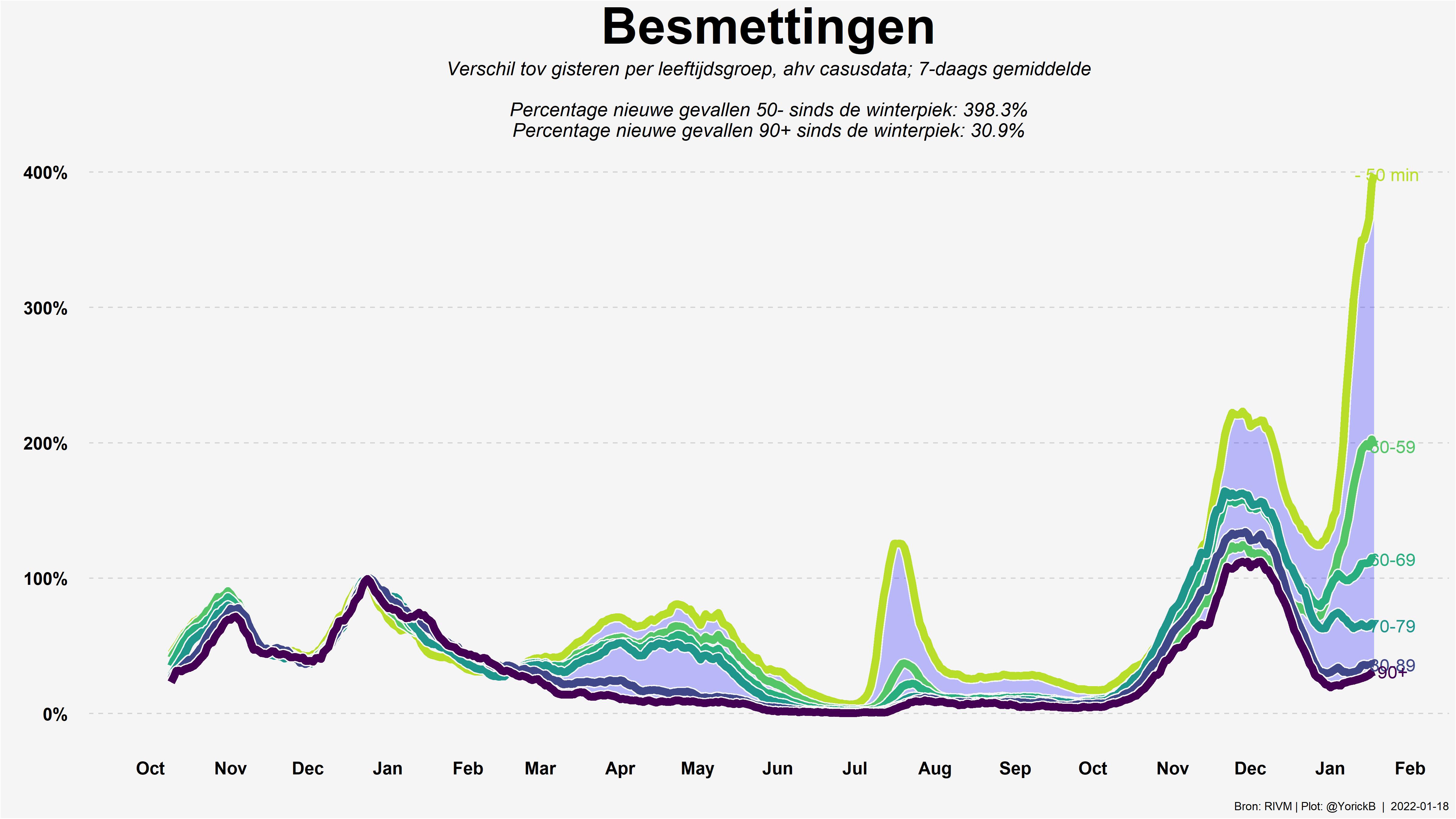 https://raw.githubusercontent.com/YorickBleijenberg/COVID_data_RIVM_Netherlands/master/plots/99_leeftijd_relatief_case.png