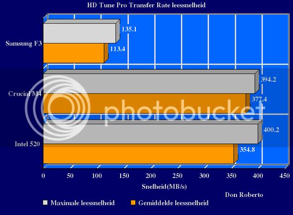 http://i1108.photobucket.com/albums/h407/Don-Roberto/Crucial%20m4%20tweakers/Transferratehdtune-1.png