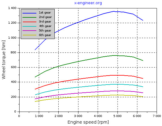 https://x-engineer.org/wp-content/uploads/2017/11/Wheel-torque-at-full-load-function-of-engine-speed-and-gear.jpg