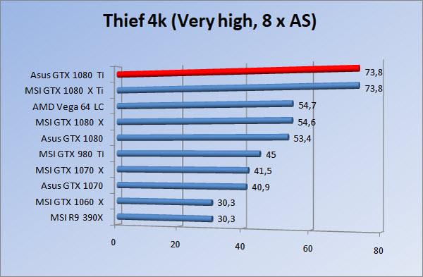 http://www.tgoossens.nl/reviews/Asus/GTX_1080_Ti/Graphs/2160/thief8.jpg