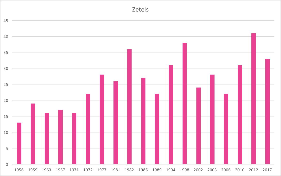 https://upload.wikimedia.org/wikipedia/commons/5/5b/Zetels_VVD_2017.png