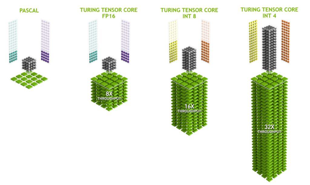 https://devblogs.nvidia.com/wp-content/uploads/2018/09/Turing-Tensor-Core-New-Diag-White-Background-1024x614.jpg